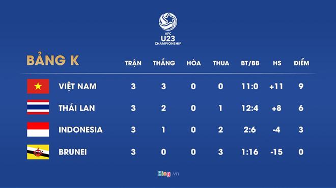 U23 Việt Nam dẫn đầu bảng K. Đồ họa: Minh Phúc.