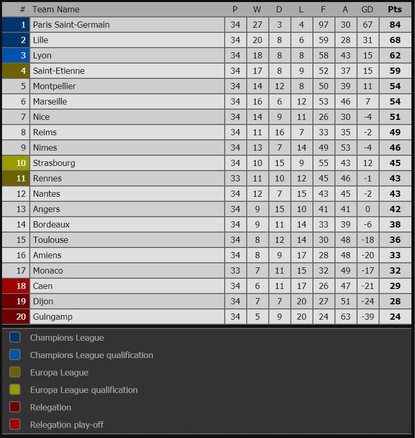 Montpellier 3-2 PSG