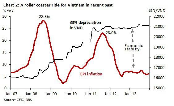 Tỷ giá VND so với USD và chỉ số giá tiêu dùng đo lạm phát CPI của Việt Nam