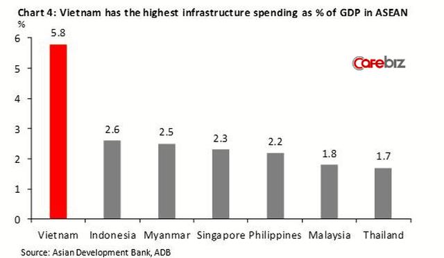 Việt Nam có tỷ lệ đầu tư cơ sở hạ tầng theo phần trăm GDP lớn nhất ASEAN