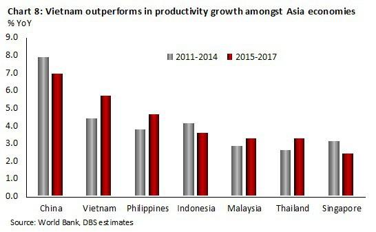 Việt Nam vượt nhiều nước ASEAN về tăng trưởng năng suất lao động