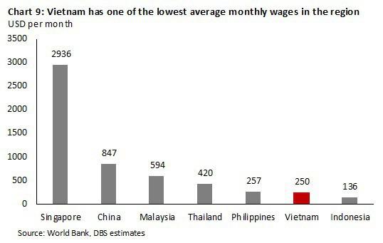 Việt Nam có chi phí lao động thuộc hàng thấp nhất khu vực (USD/tháng)