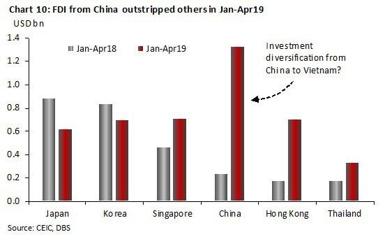 FDI từ Trung Quốc vào Việt nam vượt xa các nước khác trong 4 tháng đầu năm 2019 (tỷ USD)