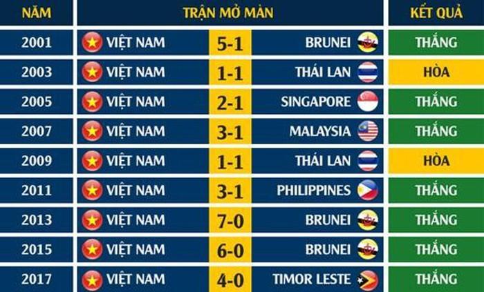 Thành tích ra quân của Việt Nam tại các kì SEA Games tình từ năm 2001.