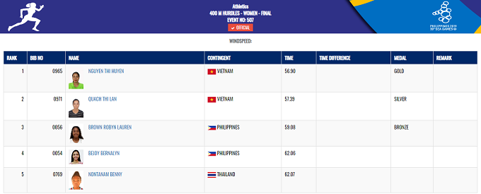 Nguyễn Thị Huyền giành tấm HC vàngnội dung 400 m rào nữ với thời gian 56 giây 90, sau khi vượt qua đồng đội Quách Thị Lan.