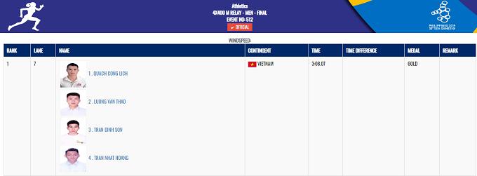 Điền kinh Việt Nam khép lại ngày vàng với tấm HC vàng ở nội dung tiếp sức 4x400 m nam của các vận động viên Quách Công Lịch, Lương Văn Thao, Trần Đình Sơn và Trần Nhật Hoàng, với thành tích 3 phút 08 giây 07.