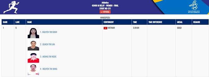 Ở nội dung tiếp sức 4x400 m nữ, 4 VĐV điền kinh gồm Nguyễn Thị Oanh, Quách Thị Lan, Hoàng Thị Ngọc và Nguyễn Thị Hằng đã giành được tấm HC vàng với thời gian 3 phút 34 giây 64.