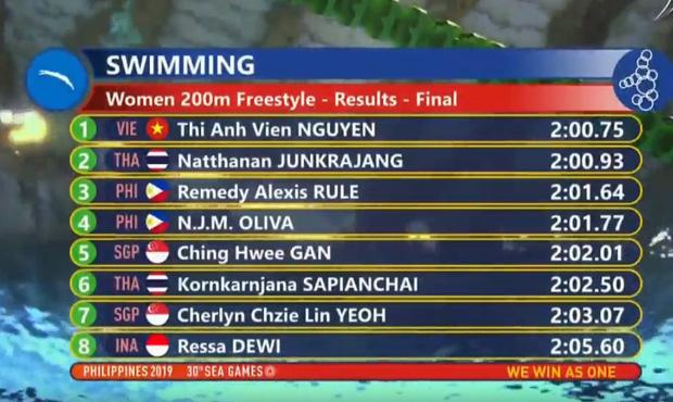 Thành tích của 8 vận động viên thi chung kết nội dung 200m tự do. Ánh Viên nhỉnh hơn huy chương bạc là VĐV Natthannan người Thái Lan 0.18 giây.