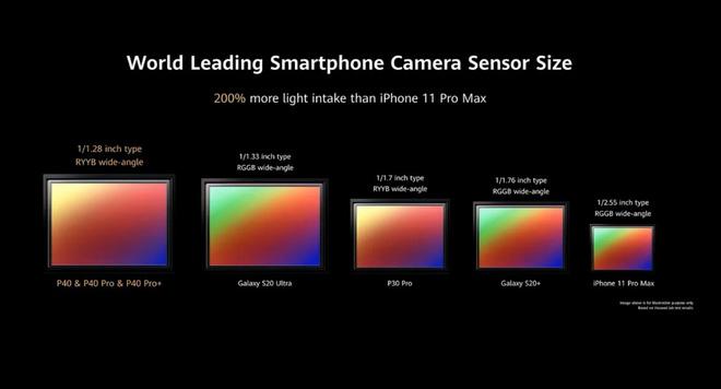 Huawei rõ ràng đang tìm mọi cách để camera trên P40 Pro+ có thể giúp người dùng quên đi Google - Ảnh 2.