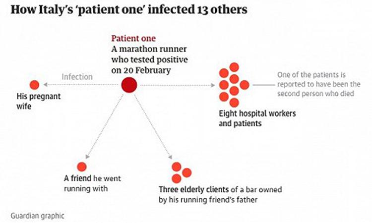 Sơ đồ lây nhiễm của bệnh nhân số 1 tới 13 người khác. Ảnh:The Guardian