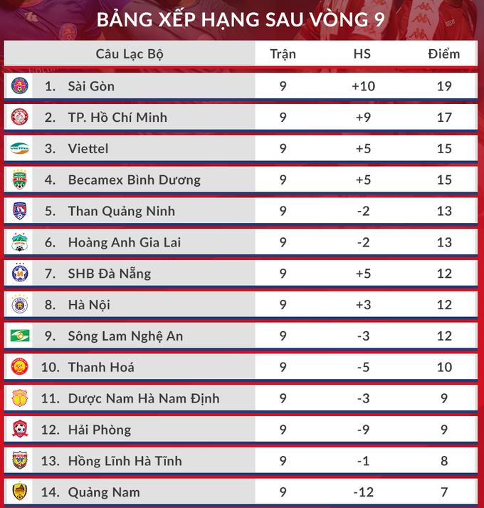 Sài Gòn FC đòi lại đỉnh bảng V-League - 7