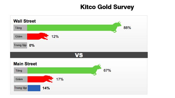 Khảo sát của Kitco với các nhà đầu tư phố Wall và phố chính (nhỏ lẻ).
