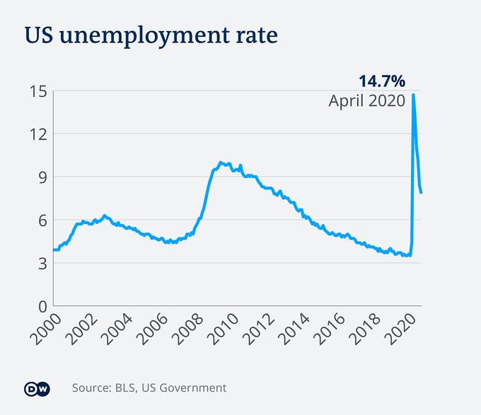 Tỷ lệ thất nghiệp tại Mỹ giai đoạn 2000 - 2020.