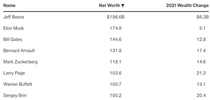 Tám tỷ phú có tài sản trên 100 tỷ USD. Nguồn: Bloombergs Billionaire Index.